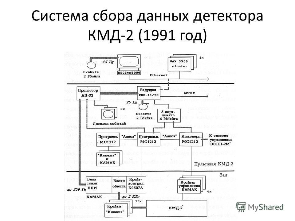 Система сбора данных детектора КМД-2 (1991 год)