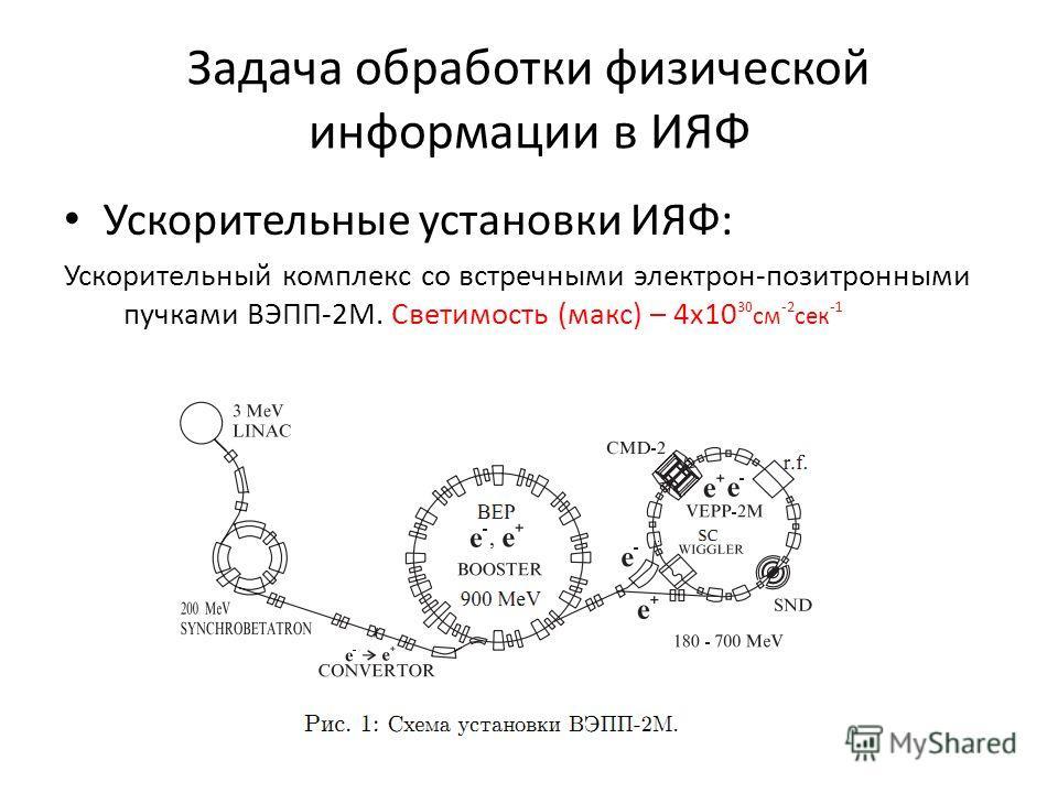 Задача обработки физической информации в ИЯФ Ускорительные установки ИЯФ: Ускорительный комплекс со встречными электрон-позитронными пучками ВЭПП-2М. Светимость (макс) – 4х10 30 см -2 сек -1