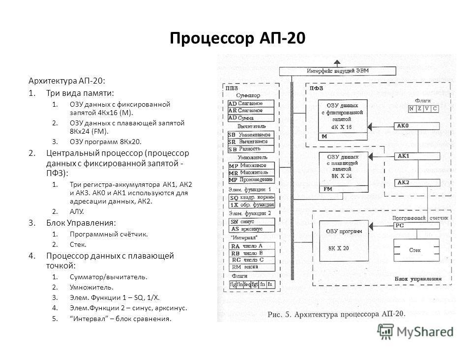Процессор АП-20 Архитектура АП-20: 1.Три вида памяти: 1.ОЗУ данных с фиксированной запятой 4Кх16 (М). 2.ОЗУ данных с плавающей запятой 8Кх24 (FM). 3.ОЗУ программ 8Кх20. 2.Центральный процессор (процессор данных с фиксированной запятой - ПФЗ): 1.Три р
