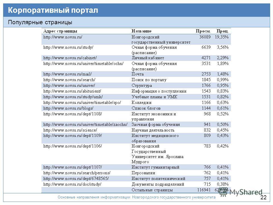 Основные направления информатизации Новгородского государственного университета 22 Корпоративный портал Популярные страницы