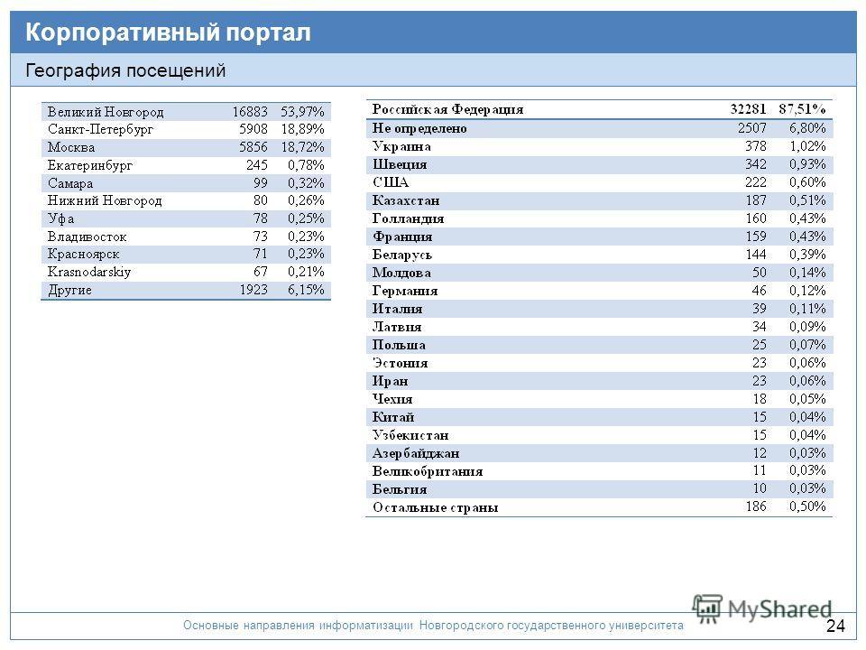 Основные направления информатизации Новгородского государственного университета 24 Корпоративный портал География посещений