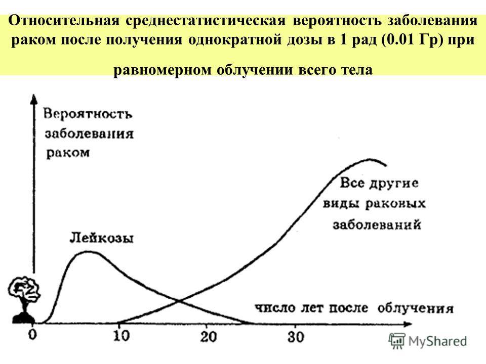 Органы максимального накопления радионуклидов. Элемент Наиболее чувствительный орган или ткань. Масса органа или ткани, кг Доля полной дозы * ВодородHВсе тело701.0 УглеродCВсе тело701.0 НатрийNаВсе тело701.0 КалийКМышечная ткань300.92 СтронцийSrКость