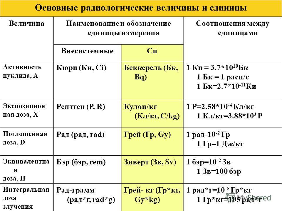 Дозовые характеристики (продолжение 2) 3. Эквивалентная доза H (Зиверт, Зв) учитывает разный биологический эффект ионизирующих излучений. Она характеризуется произведением поглощённой дозы D на коэффициент относительной биологической активности (коэф