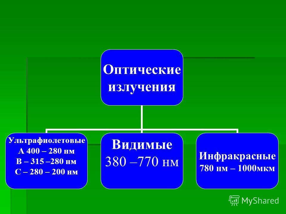 Оптические излучения Ультрафиолетовые А 400 – 280 нм В – 315 –280 нм С – 280 – 200 нм Видимые 380 –770 нм Инфракрасные 780 нм – 1000мкм