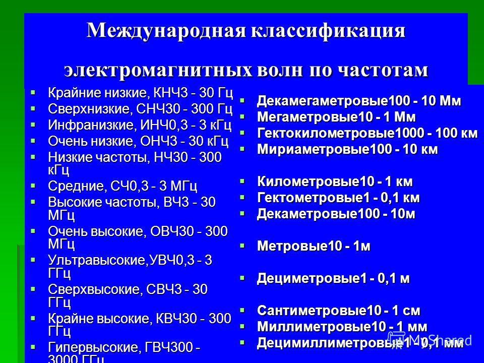 Международная классификация электромагнитных волн по частотам Крайние низкие, КНЧ3 - 30 Гц Крайние низкие, КНЧ3 - 30 Гц Сверхнизкие, СНЧ30 - 300 Гц Сверхнизкие, СНЧ30 - 300 Гц Инфранизкие, ИНЧ0,3 - 3 кГц Инфранизкие, ИНЧ0,3 - 3 кГц Очень низкие, ОНЧ3