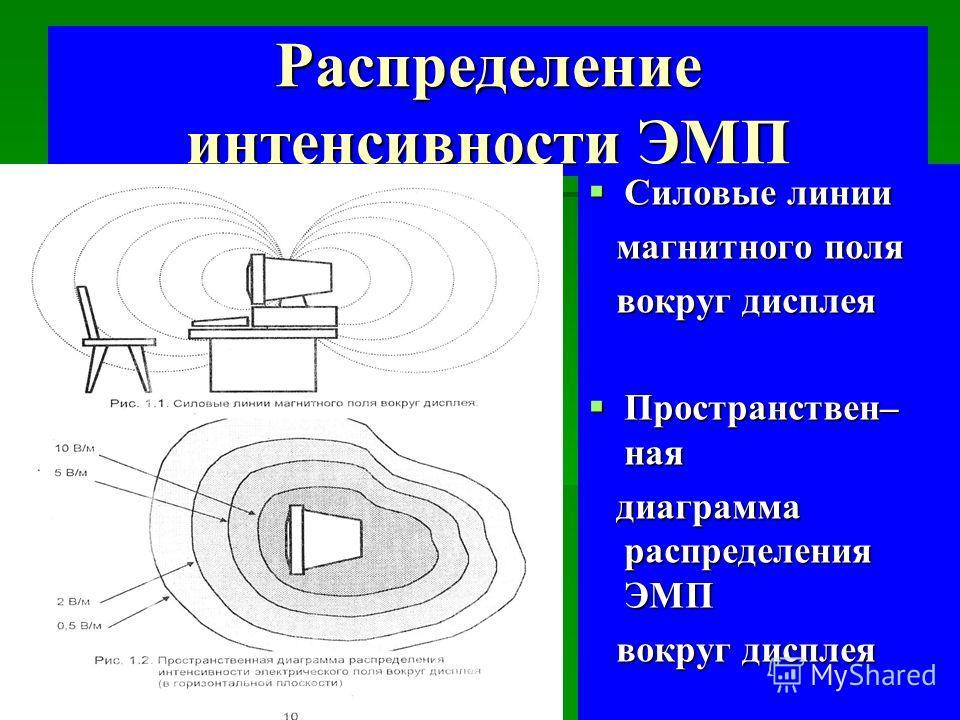 Распределение интенсивности ЭМП Силовые линии Силовые линии магнитного поля магнитного поля вокруг дисплея вокруг дисплея Пространствен– ная Пространствен– ная диаграмма распределения ЭМП диаграмма распределения ЭМП вокруг дисплея вокруг дисплея