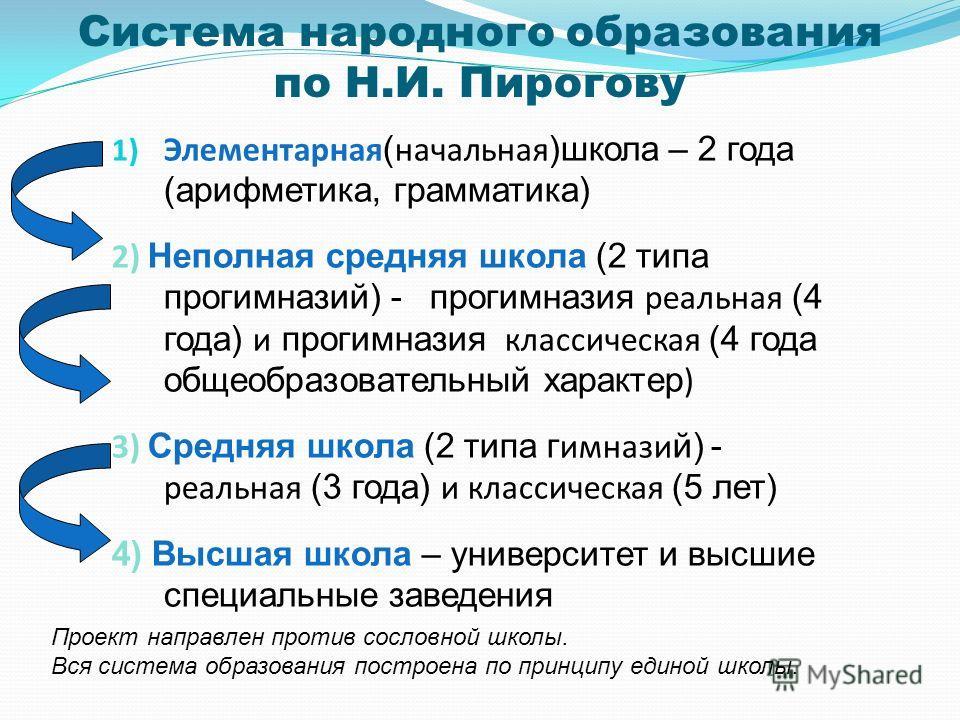 Система народного образования по Н.И. Пирогову 1) Элементарная ( начальная )школа – 2 года (арифметика, грамматика) 2) Неполная средняя школа (2 типа прогимназий) - прогимназия реальная (4 года) и прогимназия классическая (4 года общеобразовательный