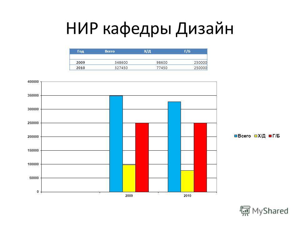 НИР кафедры Дизайн ГодВсегоХ/ДГ/Б 200934860098600250000 201032745077450250000