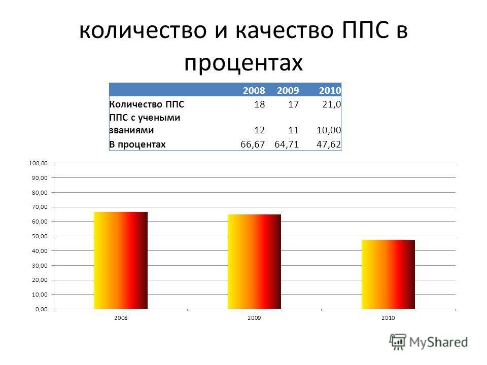 количество и качество ППС в процентах 200820092010 Количество ППС181721,0 ППС с учеными званиями121110,00 В процентах66,6764,7147,62