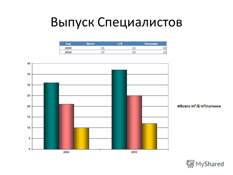 Выпуск Специалистов ГодВсегоГ/БПлатники 2009312110 2010372512
