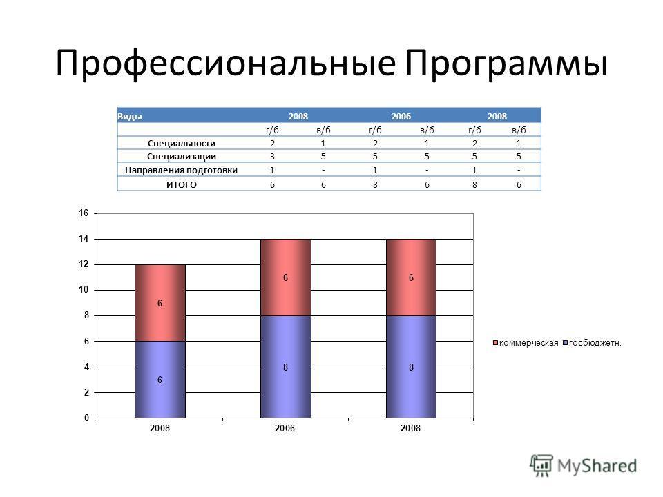 Профессиональные Программы Виды200820062008 г/бв/бг/бв/бг/бв/б Специальности212121 Специализации355555 Направления подготовки1-1-1- ИТОГО668686