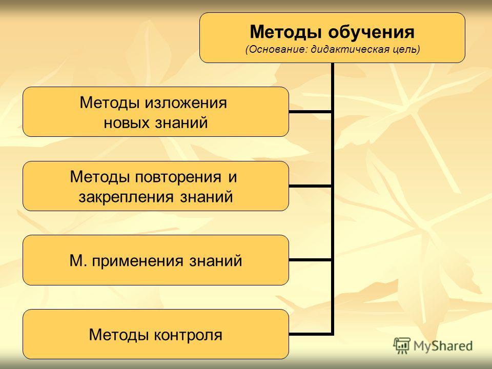 Методы обучения (Основание: дидактическая цель) Методы изложения новых знаний Методы повторения и закрепления знаний М. применения знаний Методы контроля