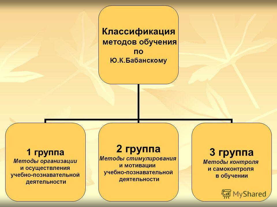 Классификация методов обучения по Ю.К.Бабанскому 1 группа Методы организации и осуществления учебно-познавательной деятельности 2 группа Методы стимулирования и мотивации учебно-познавательной деятельности 3 группа Методы контроля и самоконтроля в об