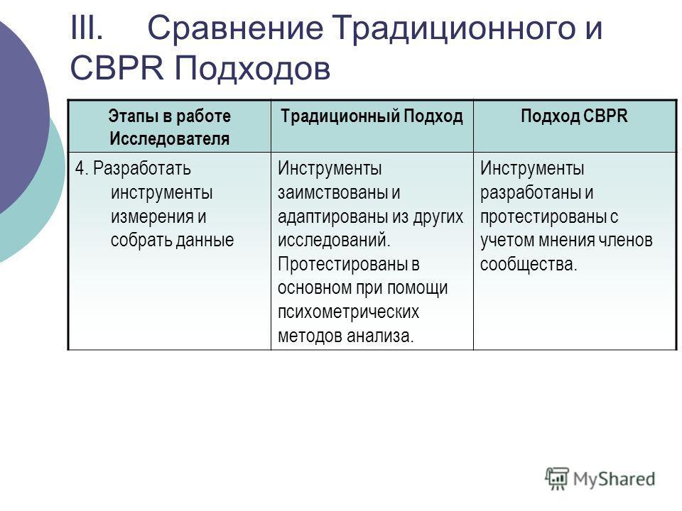 III. Сравнение Tрадиционного и CBPR Подходов Этапы в работе Исследователя Традиционный ПодходПодход CBPR 4. Разработать инструменты измерения и собрать данные Инструменты заимствованы и адаптированы из других исследований. Протестированы в основном п