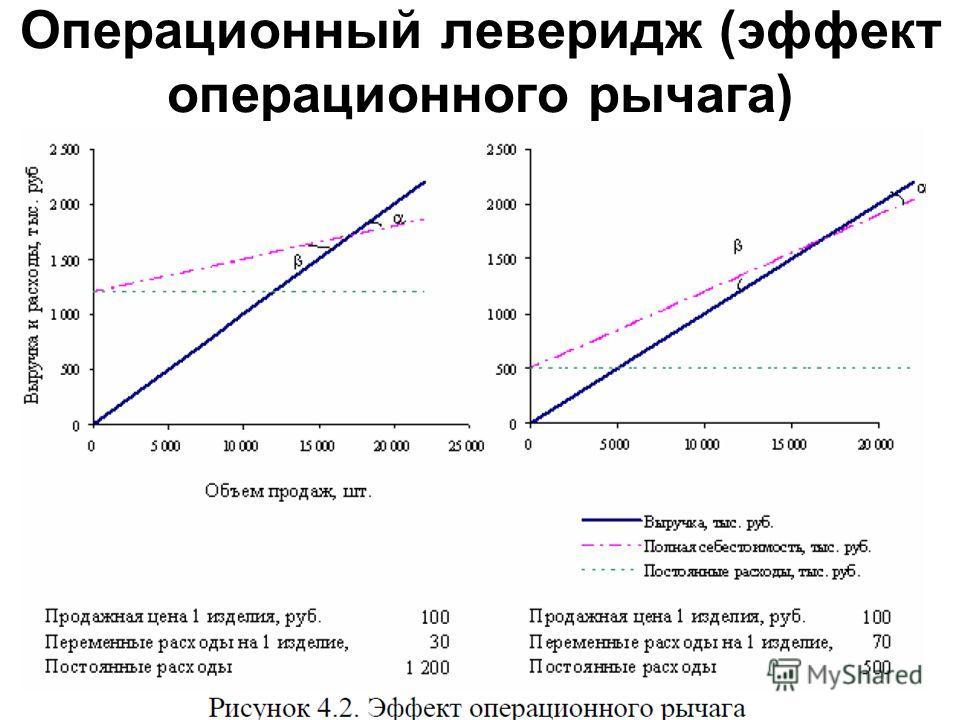 Операционный леверидж (эффект операционного рычага) Операционный леверидж (эффект операционного рычага) показывает степень изменения операционной прибыли в ответ на изменение объема продаж.