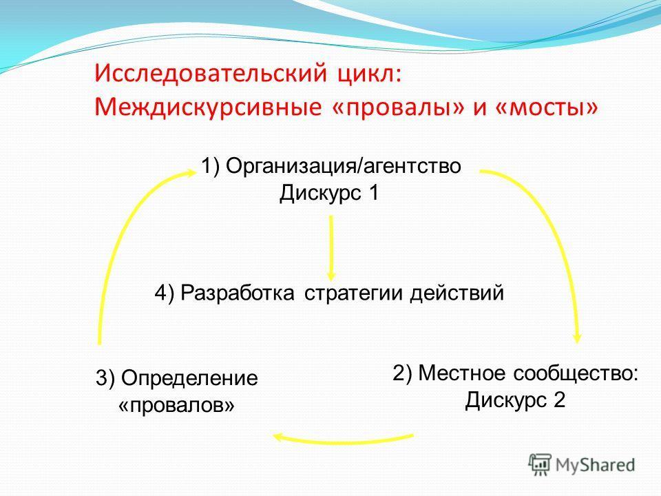 Исследовательский цикл: Междискурсивные «провалы» и «мосты» 4) Разработка стратегии действий 1) Организация/агентство Дискурс 1 2) Местное сообщество: Дискурс 2 3) Определение «провалов»