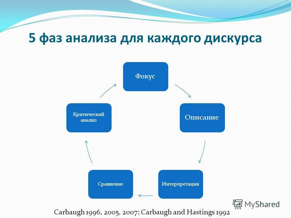 5 фаз анализа для каждого дискурса ФокусОписание ИнтерпретацияСравнение Критический анализ Carbaugh 1996, 2005, 2007; Carbaugh and Hastings 1992