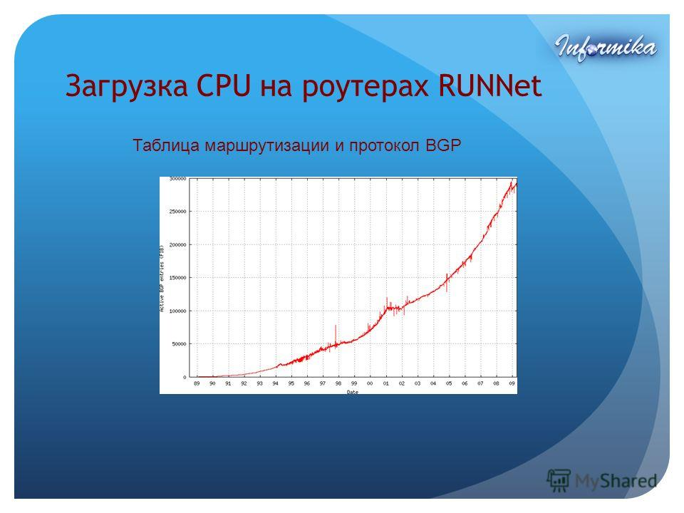 Загрузка CPU на роутерах RUNNet Таблица маршрутизации и протокол BGP