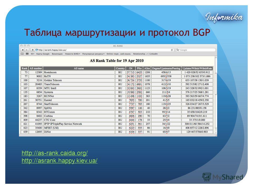 http://as-rank.caida.org/ http://asrank.happy.kiev.ua/