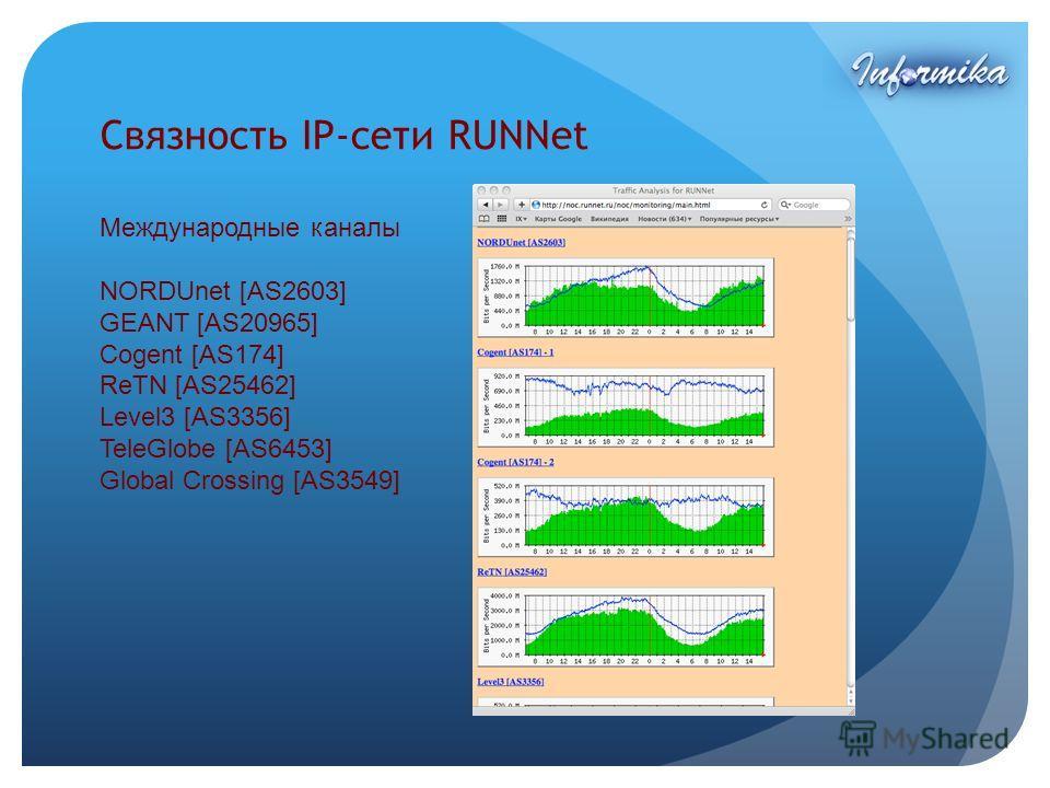 Cвязность IP-сети RUNNet Международные каналы NORDUnet [AS2603] GEANT [AS20965] Cogent [AS174] ReTN [AS25462] Level3 [AS3356] TeleGlobe [AS6453] Global Crossing [AS3549]