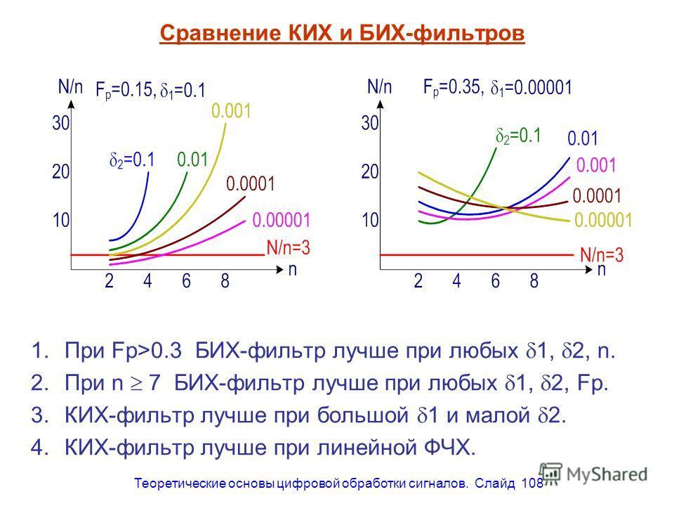 Теоретические основы цифровой обработки сигналов. Слайд 108 Сравнение КИХ и БИХ-фильтров 1.При Fp>0.3 БИХ-фильтр лучше при любых 1, 2, n. 2.При n 7 БИХ-фильтр лучше при любых 1, 2, Fp. 3.КИХ-фильтр лучше при большой 1 и малой 2. 4.КИХ-фильтр лучше пр