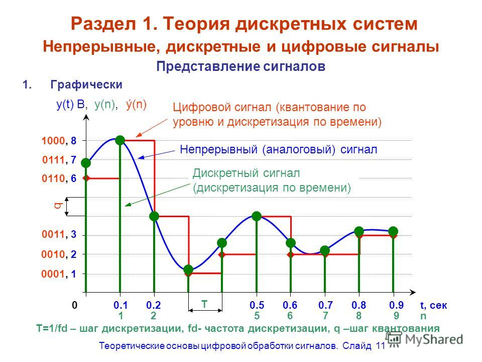 Теоретические основы цифровой обработки сигналов. Слайд 11 Раздел 1. Теория дискретных систем Представление сигналов 1.Графически Непрерывные, дискретные и цифровые сигналы 00.10.20.50.60.70.80.9t, сек y(t) В, Непрерывный (аналоговый) сигнал T=1/fd –