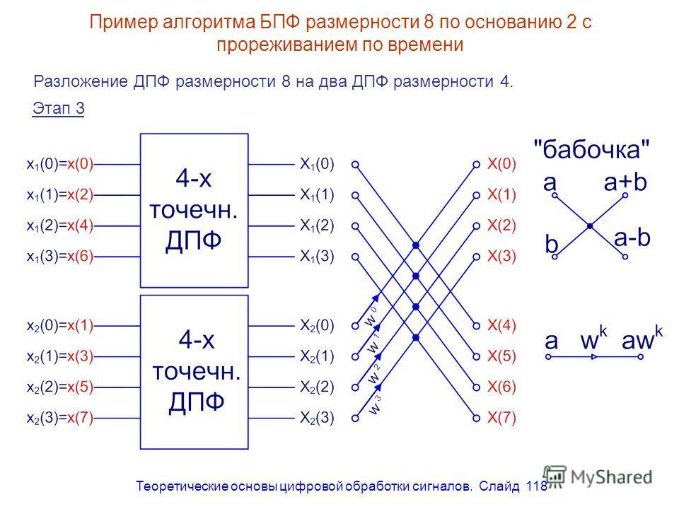 Теоретические основы цифровой обработки сигналов. Слайд 118 Пример алгоритма БПФ размерности 8 по основанию 2 с прореживанием по времени Разложение ДПФ размерности 8 на два ДПФ размерности 4. Этап 3