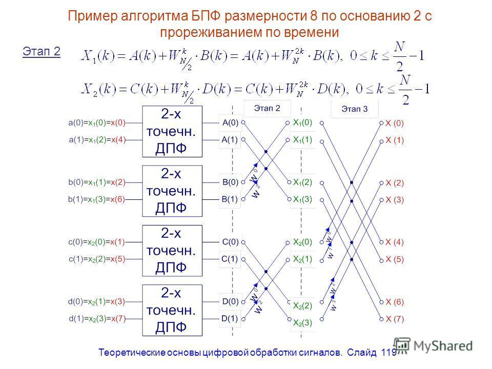 Теоретические основы цифровой обработки сигналов. Слайд 119 Пример алгоритма БПФ размерности 8 по основанию 2 с прореживанием по времени Этап 2