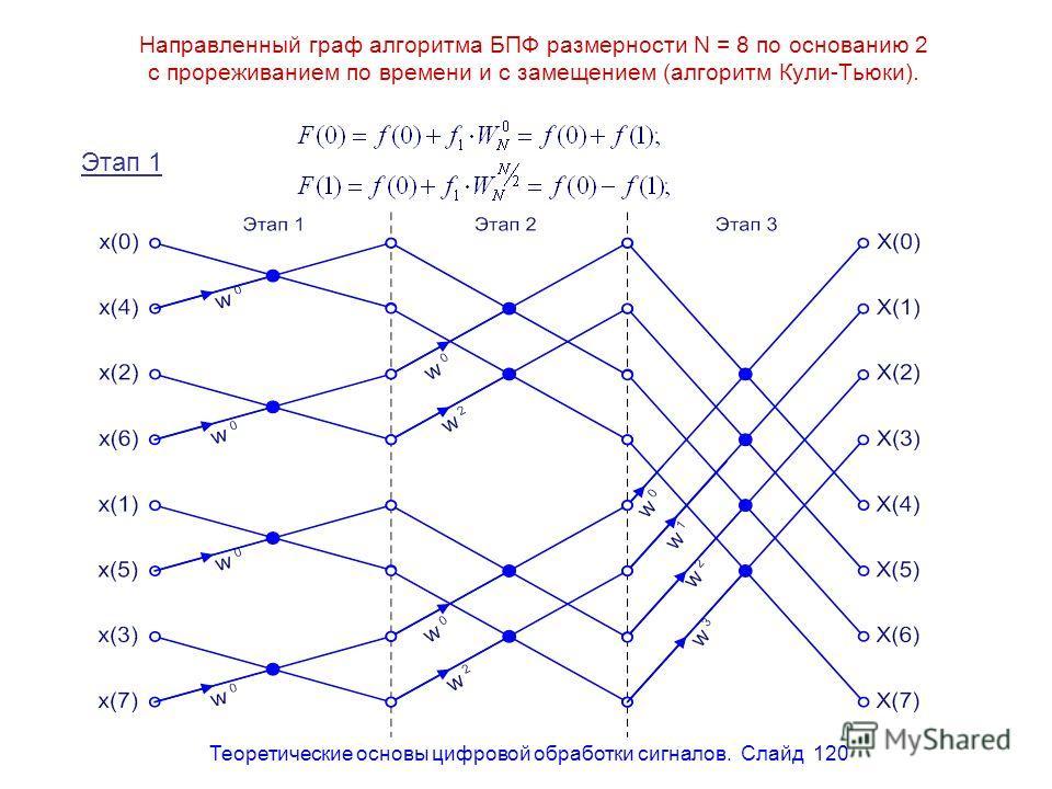 Теоретические основы цифровой обработки сигналов. Слайд 120 Направленный граф алгоритма БПФ размерности N = 8 по основанию 2 с прореживанием по времени и с замещением (алгоритм Кули-Тьюки). Этап 1