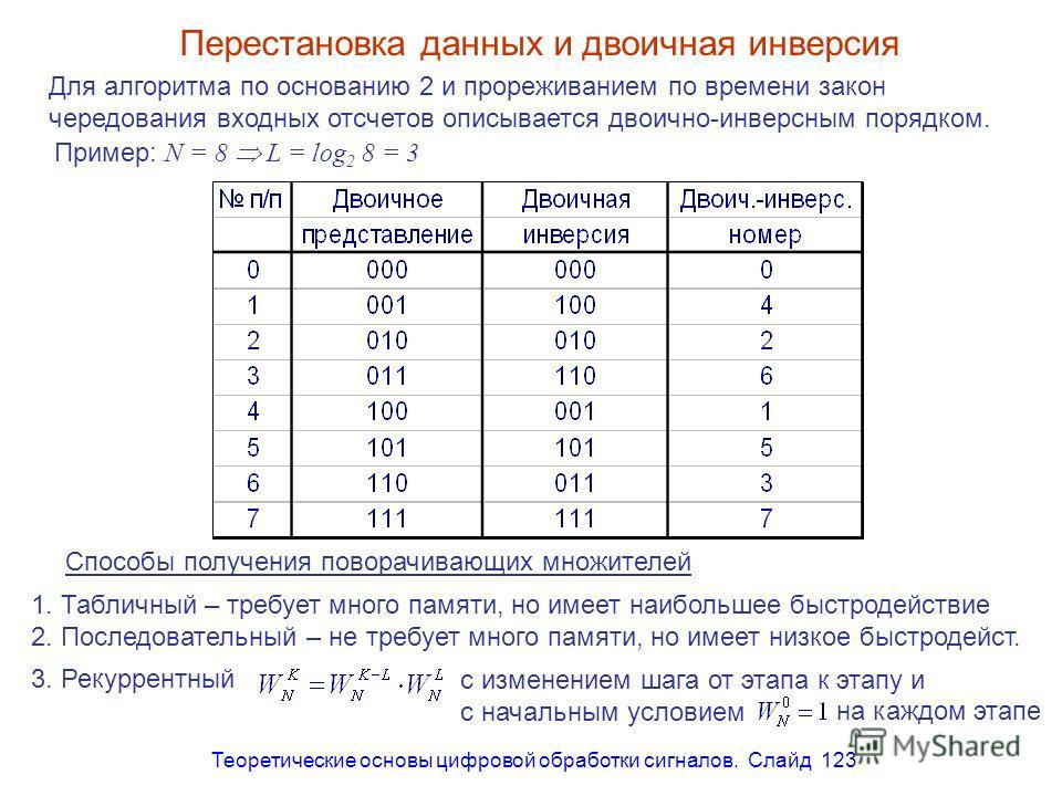 Теоретические основы цифровой обработки сигналов. Слайд 123 Перестановка данных и двоичная инверсия Для алгоритма по основанию 2 и прореживанием по времени закон чередования входных отсчетов описывается двоично-инверсным порядком. Пример: N = 8 L = l
