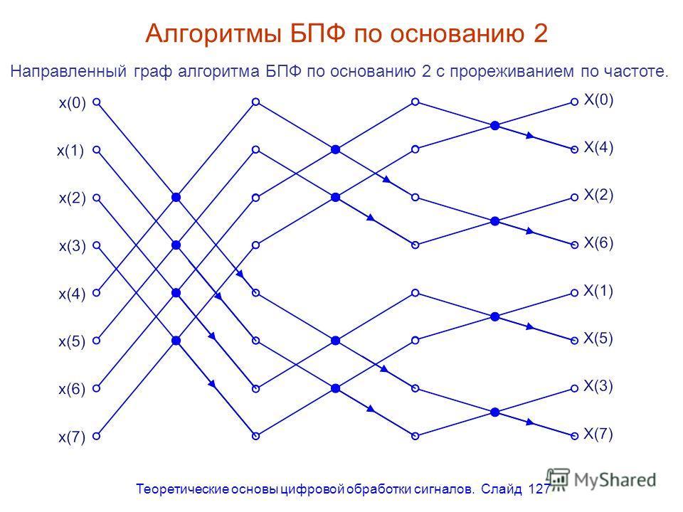 Теоретические основы цифровой обработки сигналов. Слайд 127 Алгоритмы БПФ по основанию 2 Направленный граф алгоритма БПФ по основанию 2 с прореживанием по частоте.
