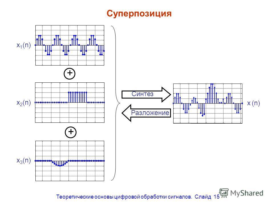 Теоретические основы цифровой обработки сигналов. Слайд 15 Суперпозиция x 1 (n) x 2 (n) x 3 (n) + + Синтез Разложение x (n)