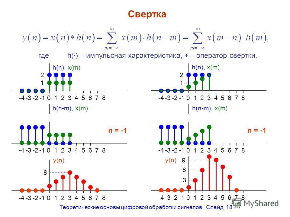 Теоретические основы цифровой обработки сигналов. Слайд 18 0 0 0 0 0 2 0 0 0 0 0 2 2 0 0 0 0 0 2 2 2 0 0 0 0 0 2 2 2 2 0 0 0 0 0 2 2 2 0 0 0 0 0 0 0 2 2 0 0 0 0 0 0 0 2 0 0 0 0 n = 7n = 6n = 5n = 4n = 3n = 2n = 1n = 0 Свертка гдеh( ) – импульсная хар