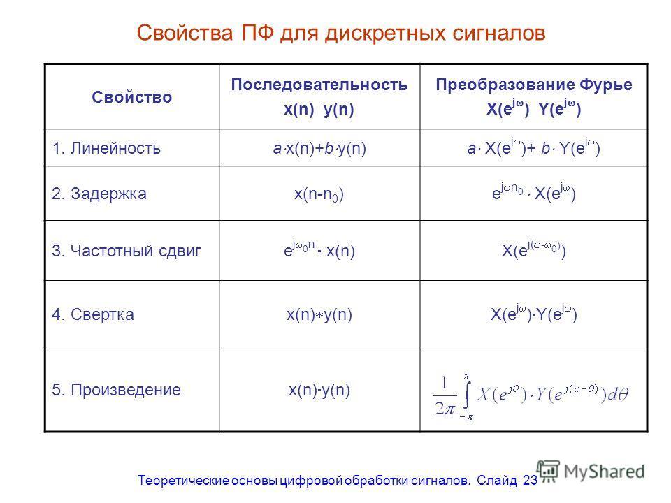 Теоретические основы цифровой обработки сигналов. Слайд 23 Свойства ПФ для дискретных сигналов Свойство Последовательность x(n) y(n) Преобразование Фурье X(e j ) Y(e j ) 1. Линейность a x(n)+b y(n)a X(e j )+ b Y(e j ) 2. Задержкаx(n-n 0 ) e j n 0 X(e