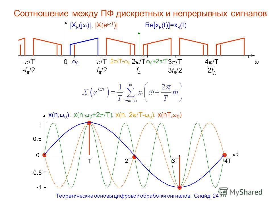 Теоретические основы цифровой обработки сигналов. Слайд 24 Соотношение между ПФ дискретных и непрерывных сигналов /T - /T2 /T 3 /T4 /T 0 |X н (j )|, |X(e j T )| f д /2-f д /2fдfд 3f д /22fд2fд Re[x н (t)]=x н (t) 0 -0.5 0.5 1 t T 2T3T4T x(n, 0 ), x(n