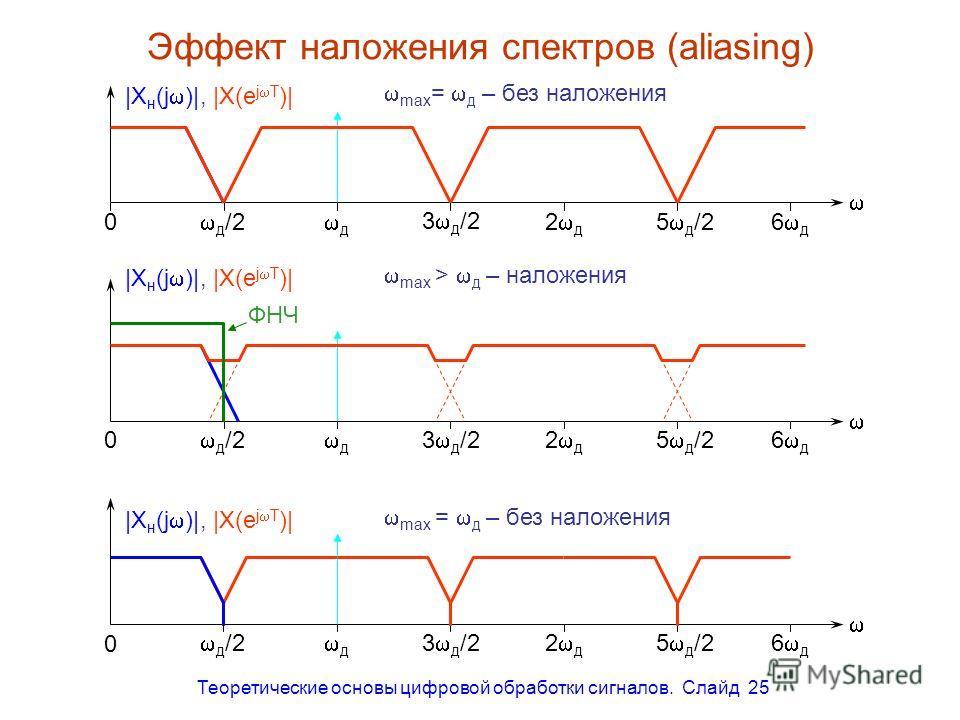 Теоретические основы цифровой обработки сигналов. Слайд 25 Эффект наложения спектров (aliasing) д /2 д 3 д /2 0 |X н (j )|, |X(e j T )| 2 д 5 д /26 д д /2 д 3 д /2 0 |X н (j )|, |X(e j T )| 2 д 5 д /26 д max = д – без наложения max > д – наложения ФН