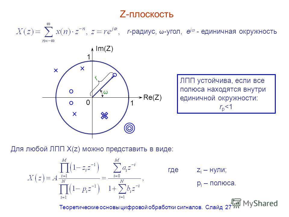 Теоретические основы цифровой обработки сигналов. Слайд 27 Z-плоскость r r-радиус, -угол, Для любой ЛПП X(z) можно представить в виде: гдеz i – нули; p i – полюса. e j - единичная окружность 1 1 Re(Z) Im(Z) 0 ЛПП устойчива, если все полюса находятся
