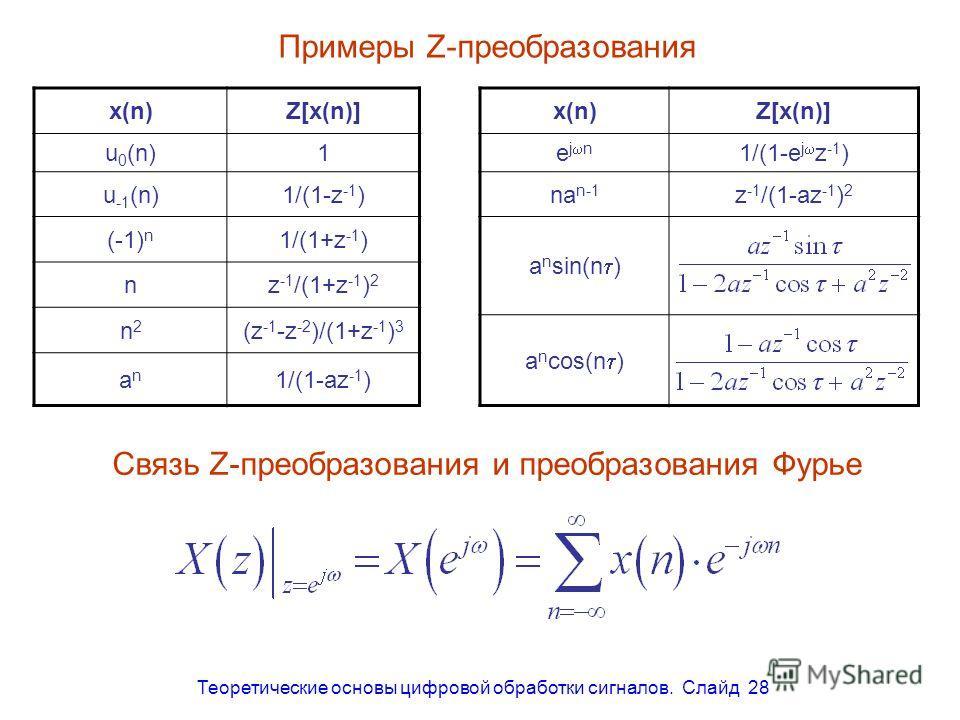 Теоретические основы цифровой обработки сигналов. Слайд 28 Примеры Z-преобразования x(n)Z[x(n)] u 0 (n)1 u -1 (n)1/(1-z -1 ) (-1) n 1/(1+z -1 ) nz -1 /(1+z -1 ) 2 n2n2 (z -1 -z -2 )/(1+z -1 ) 3 anan 1/(1-az -1 ) x(n)Z[x(n)] e j n 1/(1-e j z -1 ) na n