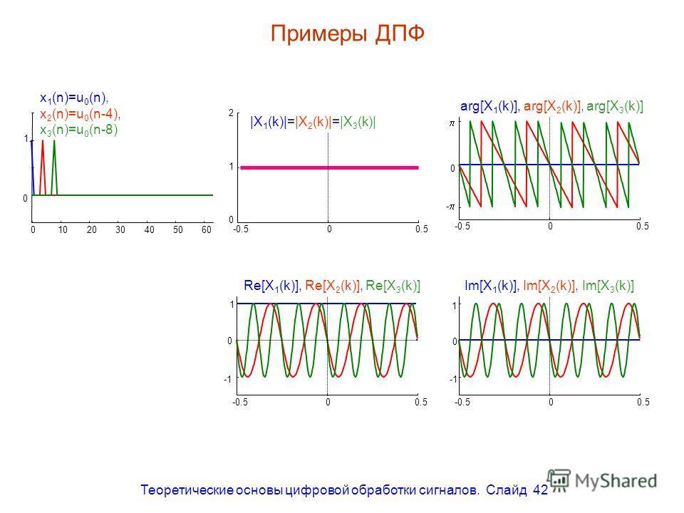 Теоретические основы цифровой обработки сигналов. Слайд 42 Примеры ДПФ 0102030405060 0 1 1 -0.500.5 0 1 2 -0.500.5 - 0 -0.500.5 0 1 -0.500.5 0 1 x 1 (n)=u 0 (n), x 2 (n)=u 0 (n-4), x 3 (n)=u 0 (n-8) |X 1 (k)|=|X 2 (k)|=|X 3 (k)| Re[X 1 (k)], Re[X 2 (