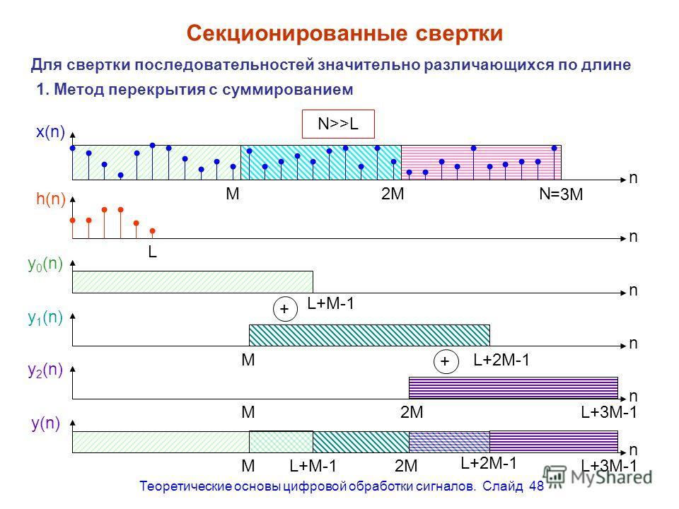 Теоретические основы цифровой обработки сигналов. Слайд 48 M2M =3M Секционированные свертки Для свертки последовательностей значительно различающихся по длине 1. Метод перекрытия с суммированием x(n) h(n) n n L N N>>L n y 0 (n) L+M-1 n y 1 (n) L+2M-1