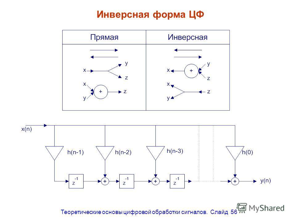 Теоретические основы цифровой обработки сигналов. Слайд 56 Инверсная форма ЦФ