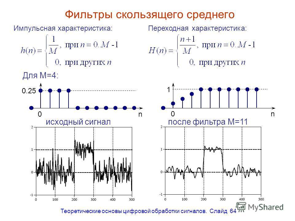 Теоретические основы цифровой обработки сигналов. Слайд 64 после фильтра M=51 Фильтры скользящего среднего Импульсная характеристика:Переходная характеристика: 0 0.25 n 1 0n Для M=4: исходный сигналпосле фильтра M=11
