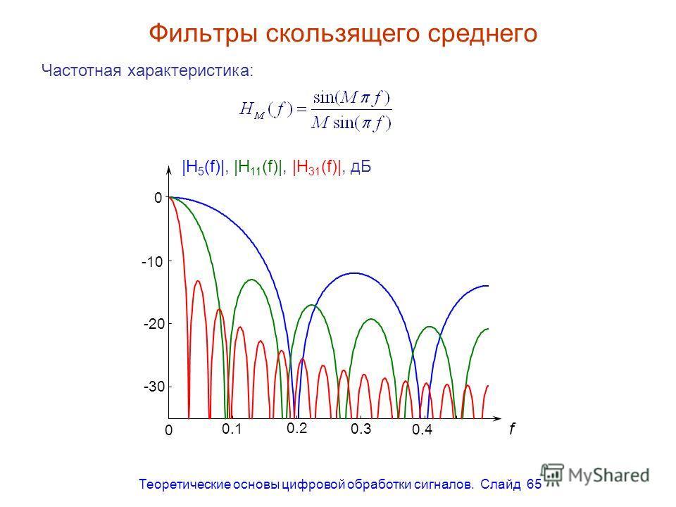 Теоретические основы цифровой обработки сигналов. Слайд 65 Фильтры скользящего среднего Частотная характеристика: -10 0 |H 5 (f)|, |H 11 (f)|, |H 31 (f)|, дБ -20-20 -30-30 0 0.1 0.2 0.3 0.4 f