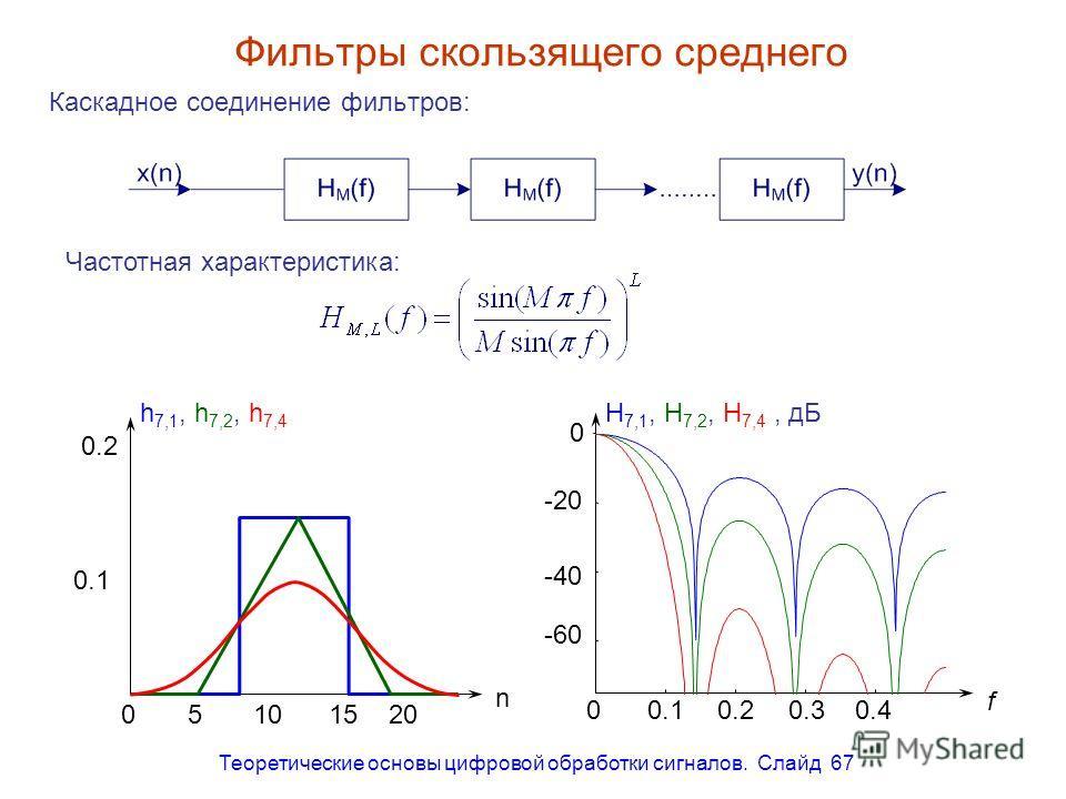 Теоретические основы цифровой обработки сигналов. Слайд 67 Фильтры скользящего среднего Каскадное соединение фильтров: Частотная характеристика: 0 -20 -40 -60 00.10.20.30.4 f H 7,1, H 7,2, H 7,4, дБh 7,1, h 7,2, h 7,4 0.2 0.1 05101520 n