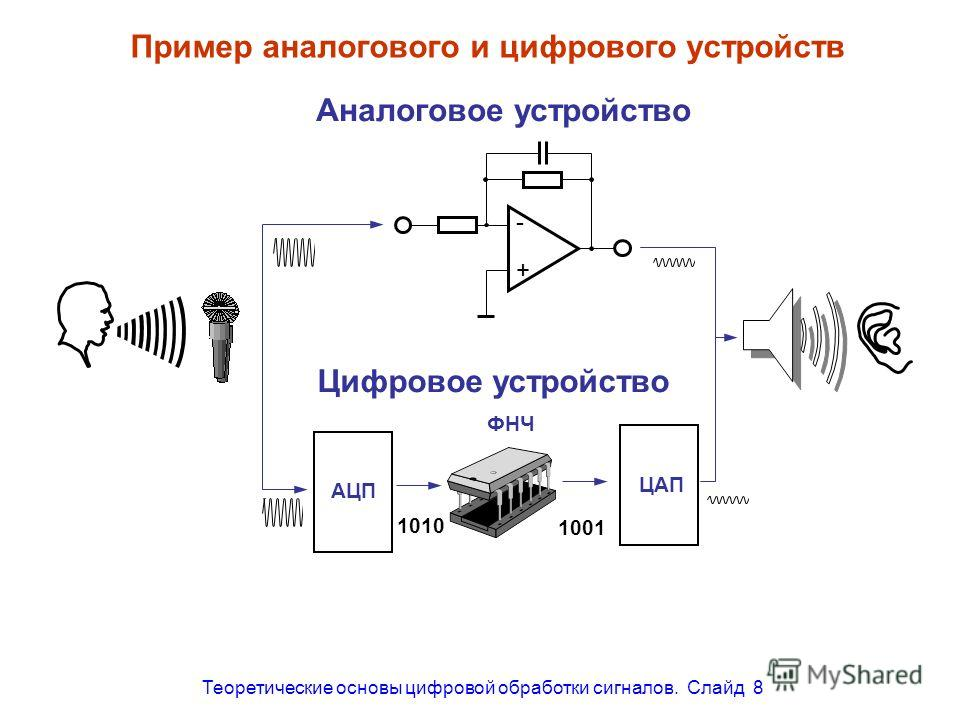Теоретические основы цифровой обработки сигналов. Слайд 8 Пример аналогового и цифрового устройств Аналоговое устройство Цифровое устройство АЦП ФНЧ ЦАП 1010 1001 - +