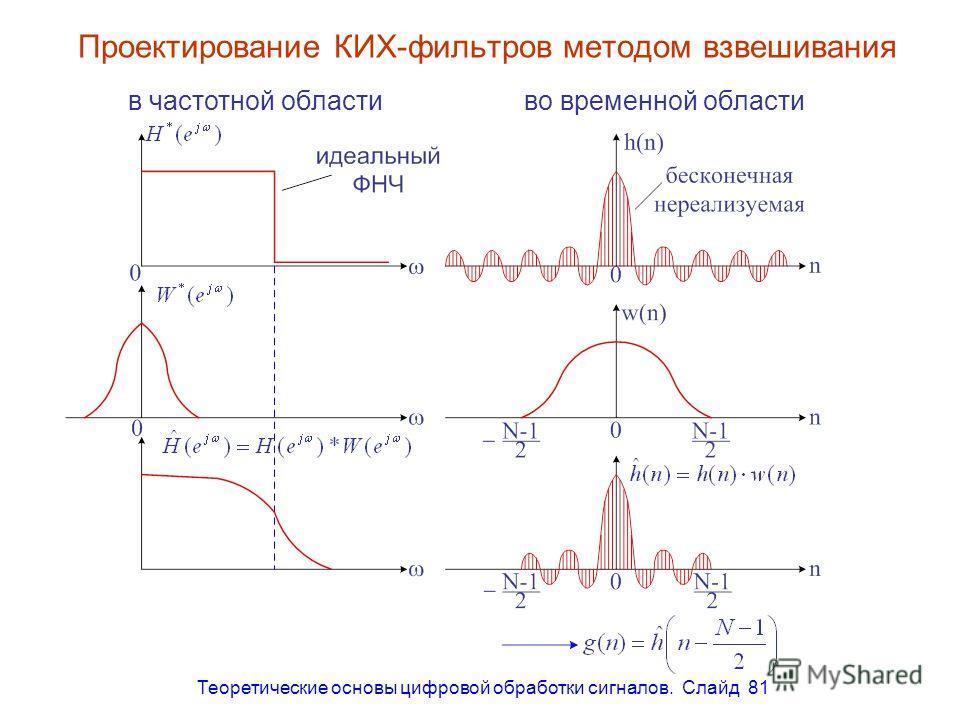 Теоретические основы цифровой обработки сигналов. Слайд 81 Проектирование КИХ-фильтров методом взвешивания в частотной областиво временной области