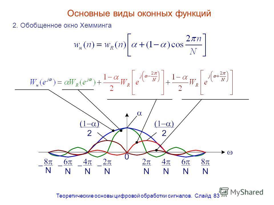 Теоретические основы цифровой обработки сигналов. Слайд 83 Основные виды оконных функций 2. Обобщенное окно Хемминга