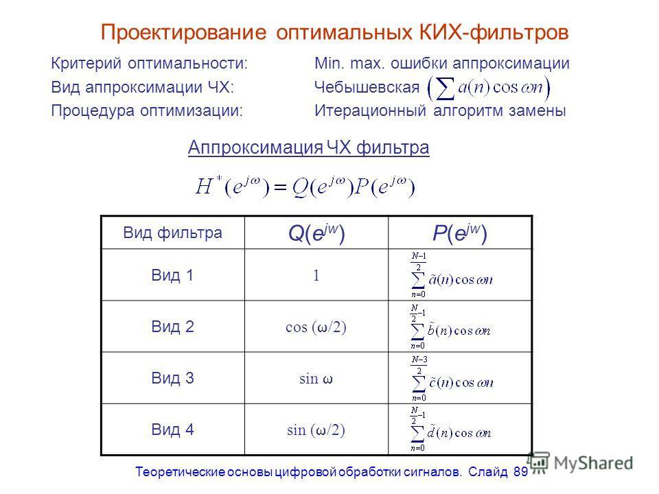 Теоретические основы цифровой обработки сигналов. Слайд 89 Проектирование оптимальных КИХ-фильтров Критерий оптимальности:Min. max. ошибки аппроксимации Вид аппроксимации ЧХ: Чебышевская Процедура оптимизации: Итерационный алгоритм замены Аппроксимац