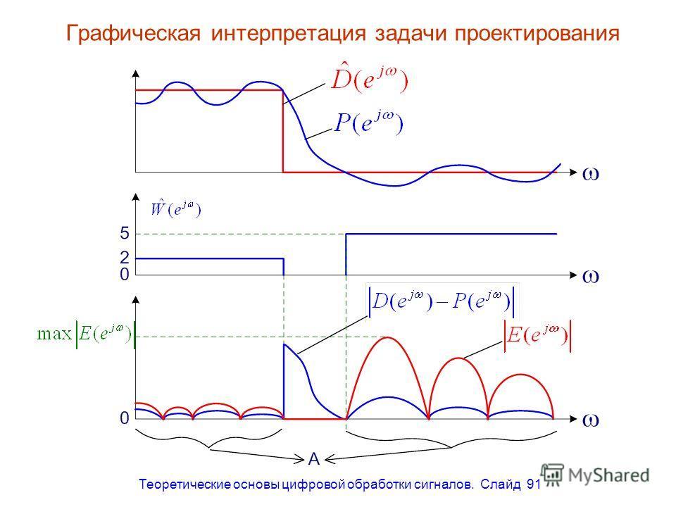 Теоретические основы цифровой обработки сигналов. Слайд 91 Графическая интерпретация задачи проектирования