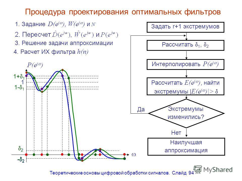 Теоретические основы цифровой обработки сигналов. Слайд 94 1+ 1 1- 1 2 - 2 Процедура проектирования оптимальных фильтров 1. Задание D(e j ), W(e j ) и N 3. Решение задачи аппроксимации 4. Расчет ИХ фильтра h(n) 1 1+ 1 1- 1 2 - 2 P(e j ) Задать r+1 эк